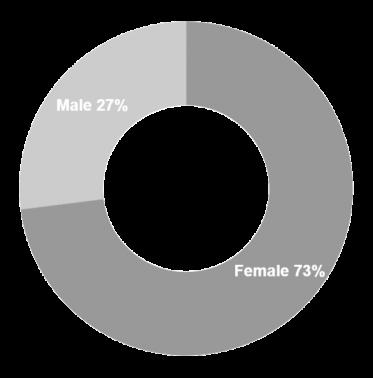 Gender 21